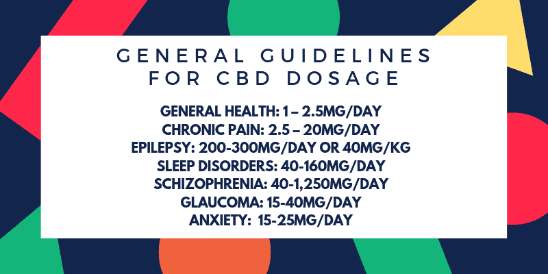 General CBD Dosage Guidelines