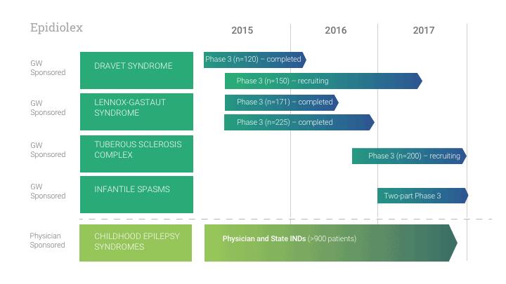 Epidiolex Chart