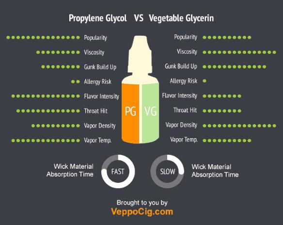 PG vs VG CBD vape pen