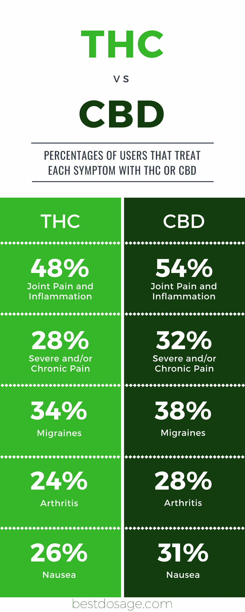 CBD vs THC, the great debate