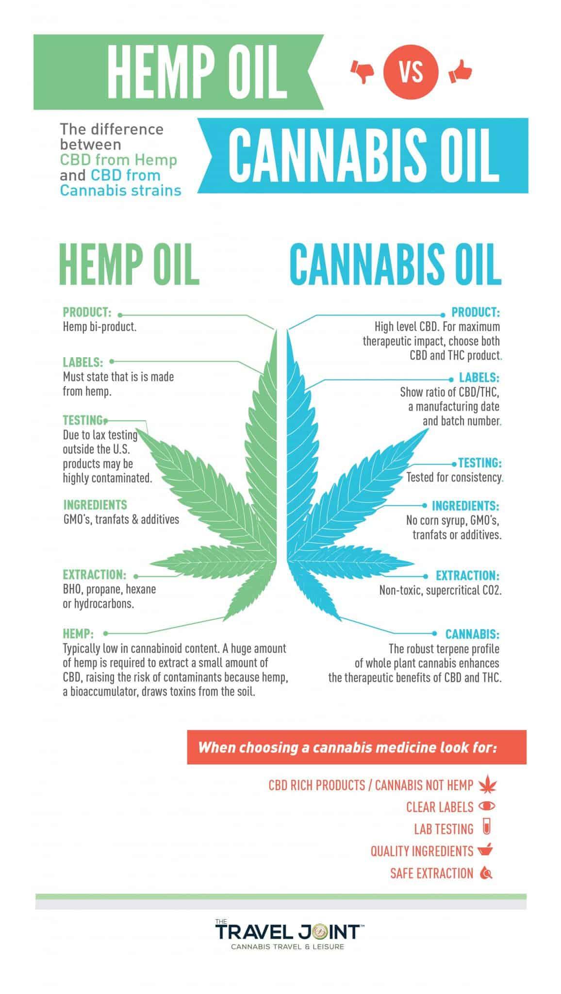 Hemp Plants vs CBD plants Infographic